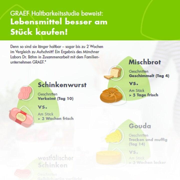 Graef_Infografik_Haltbarkeitsstudie