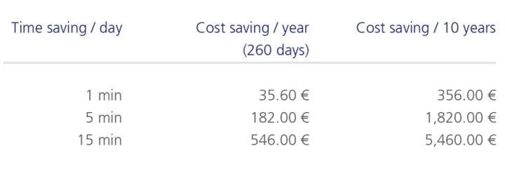 Kostenrechnung_EN